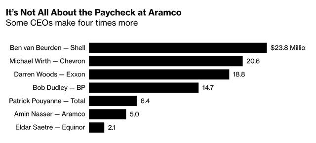 Chuyện lạ ở công ty có lợi nhuận cao nhất thế giới: Lương thưởng cho giám đốc cấp cao không bằng 1/5 so với các công ty cùng ngành, phải gánh thuế mà người dân không cần đóng - Ảnh 1.