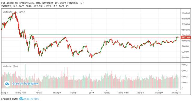 Tuần 11-15/11: Nhóm cổ phiếu ngân hàng, VN30 dẫn dắt thị trường, VN-Index hướng tới vùng 1.040 điểm? - Ảnh 2.