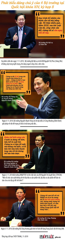 Những câu trả lời chất vấn đáng chú ý của 4 Bộ trưởng tuần qua - Ảnh 1.
