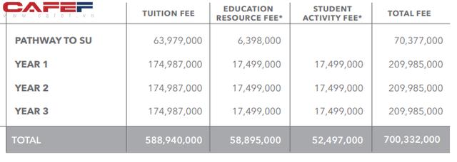 Mức phí đào tạo 35.000 USD/năm gây sốc của VinUni và thực trạng mỗi năm Việt Nam chảy máu ngoại tệ 3-4 tỷ USD cho học sinh du học nước ngoài - Ảnh 5.