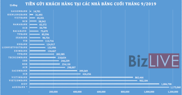 Không chỉ lợi nhuận, tổng tài sản các ngân hàng cũng ganh đua quyết liệt - Ảnh 4.