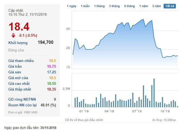Cổ phiếu giảm về vùng đáy, HVC quyết định mua 500.000 cổ phiếu quỹ - Ảnh 1.