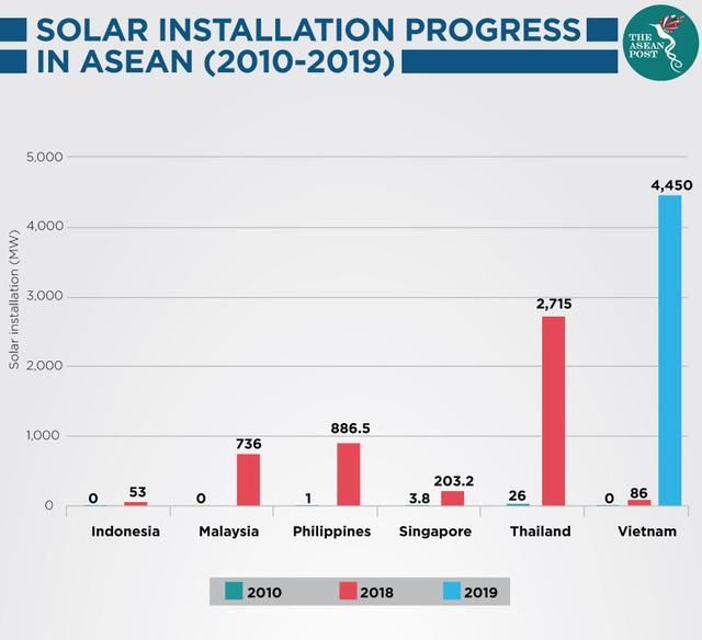 The ASEAN Post nói gì về việc quá tải lưới điện mặt trời ở Việt Nam? - Ảnh 1.