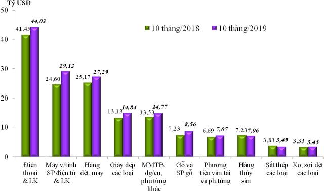 Việt Nam xuất siêu hơn 9 tỷ USD trong 10 tháng đầu năm 2019 - Ảnh 1.