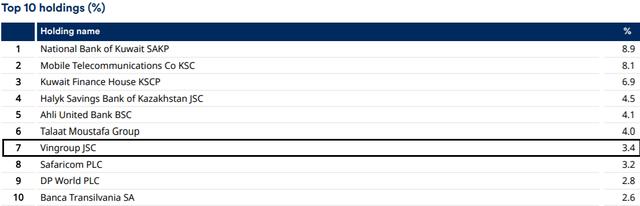 Quỹ tỷ đô Schroder ISF Frontier Markets Fund đẩy mạnh giải ngân cổ phiếu Việt Nam, giảm tỷ trọng thị trường Kuwait - Ảnh 2.
