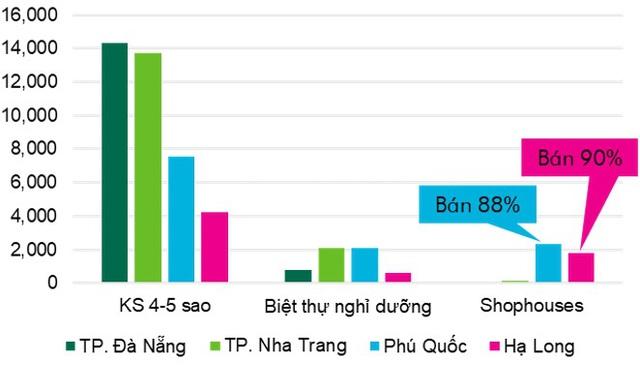 Bất động sản du lịch Đà Nẵng, Khánh Hòa và Phú Quốc giảm nhiệt đáng kể, cơ hội đầu tư ở các thị trường mới nổi xuất hiện - Ảnh 2.