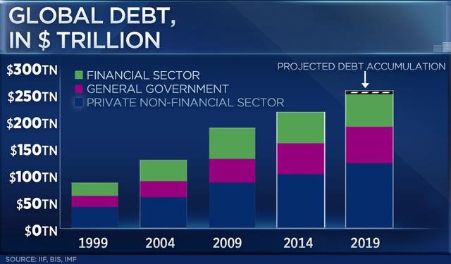 Nợ toàn cầu chạm mức cao nhất lịch sử, Mỹ và Trung Quốc là những con nợ lớn nhất - Ảnh 1.