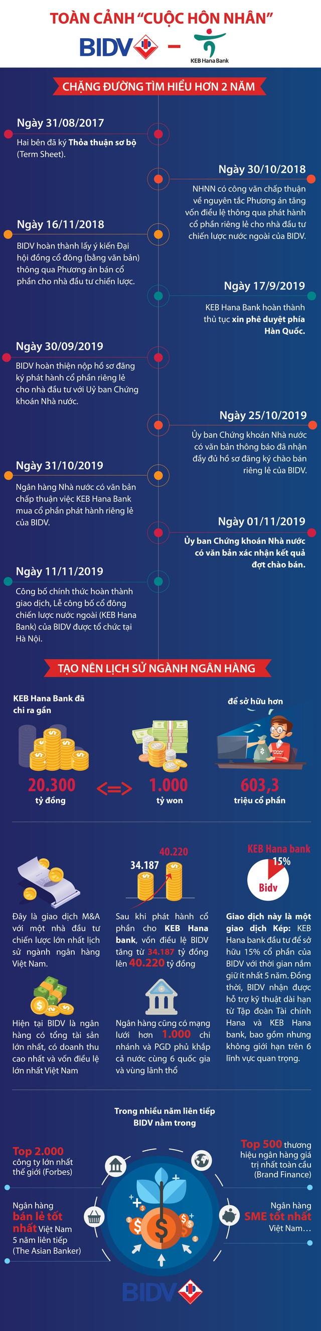[Infographic]: Toàn cảnh cuộc M&A lịch sử BIDV - KEB Hana Bank - Ảnh 1.