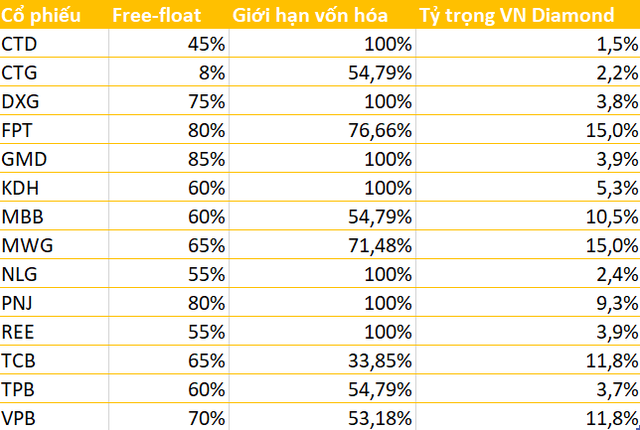MWG, FPT, TCB, VPB chiếm tỷ trọng lớn trong rổ VN Diamond và VNFin Select, bất ngờ với sự xuất hiện của TVB - Ảnh 1.