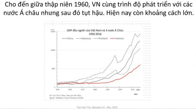 Phát triển Việt Nam thập niên 2020 có thể học tập gì từ Nhật Bản những năm 1960? - Ảnh 1.
