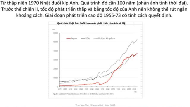 Phát triển Việt Nam thập niên 2020 có thể học tập gì từ Nhật Bản những năm 1960? - Ảnh 3.