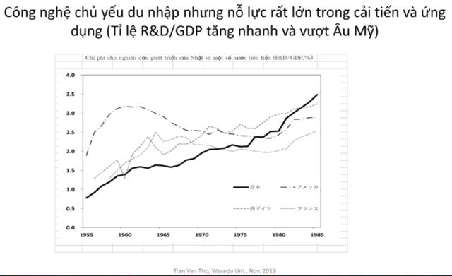 Phát triển Việt Nam thập niên 2020 có thể học tập gì từ Nhật Bản những năm 1960? - Ảnh 5.