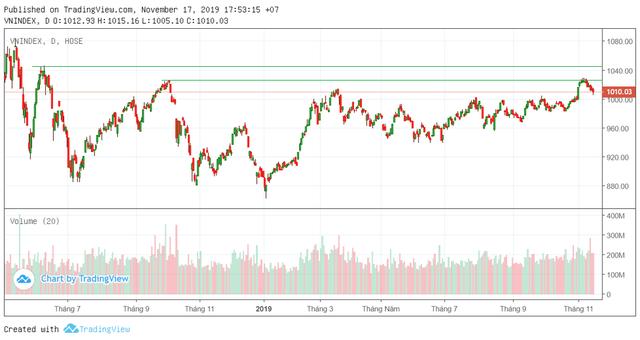 """Tuần 18-22/11: Thị trường giằng co, cơ hội tích lũy cổ phiếu trước """"sóng lớn""""? - Ảnh 2."""