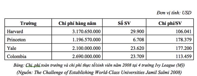 VinUni so với Harvard, Yale: So sánh học phí của nhóm các trường đại học xuất chúng trên thế giới thuộc nhóm Ivy League - Ảnh 2.