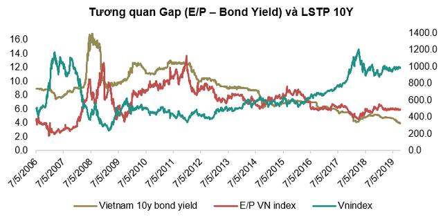 Vietinbank Securities dự báo VN-Index đạt 1.024 điểm trong năm 2019, chú ý nhóm cổ phiếu ngân hàng - Ảnh 1.