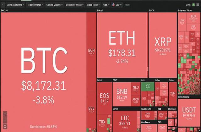 Thị trường tiền ảo 'bão lửa', Bitcoin lao dốc thảm hại - Ảnh 1.