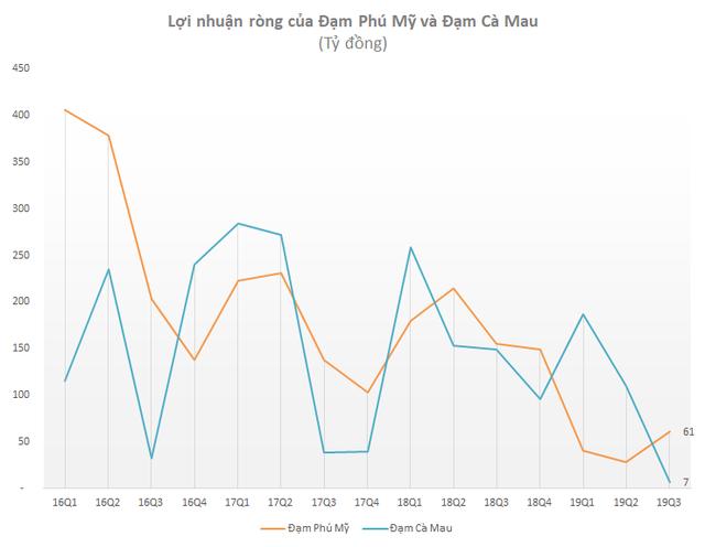 Lợi nhuận 9 tháng của một loạt đại gia phân bón Bình Điền, Lâm Thao, Đạm Phú Mỹ sụt giảm tới 70-80% so với cùng kỳ - Ảnh 5.