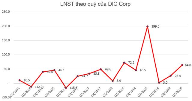 Tiết giảm chi phí tài chính, DIC Corp (DIG) báo lãi quý 3 tăng 37% so với cùng kỳ - Ảnh 3.