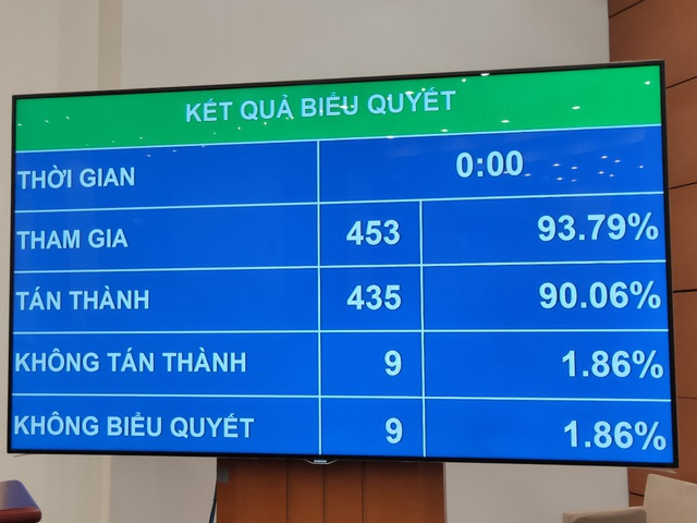 Quốc hội thông qua Luật Lao động sửa đổi: Người lao động được nghỉ Quốc khánh 2 ngày - Ảnh 1.
