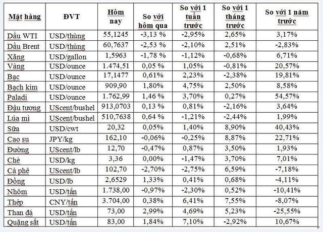 Thị trường ngày 20/11: Dầu tiếp tục giảm sâu, vàng cao nhất 1 tuần - Ảnh 1.