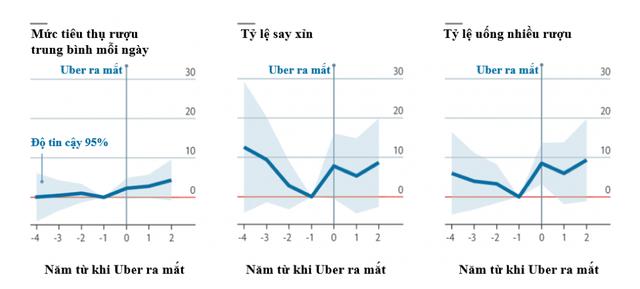 Mối quan hệ thú vị giữa sự ra đời của Uber với việc tiêu thụ đồ uống có cồn  - Ảnh 1.