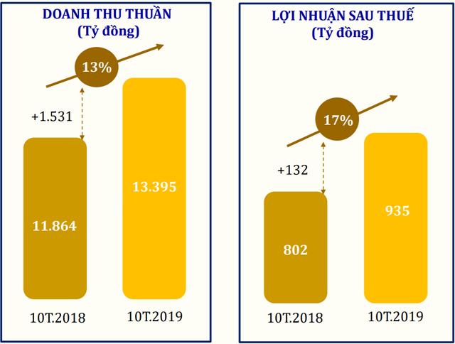 PNJ lãi ròng 935 tỷ đồng sau 10 tháng, tăng trưởng 17% so với cùng kỳ năm trước - Ảnh 1.