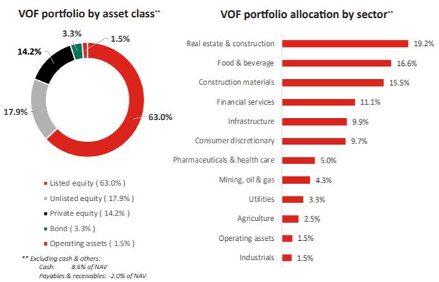 VOF VinaCapital đẩy mạnh giải ngân 30 triệu USD trái phiếu - Ảnh 2.