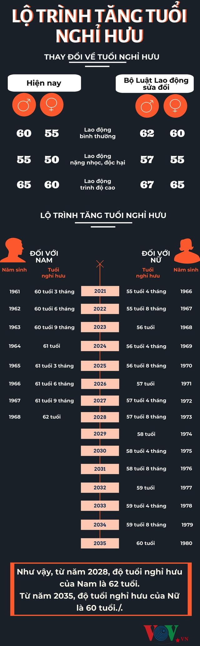 Infographics: Lộ trình tăng tuổi nghỉ hưu - Ảnh 1.