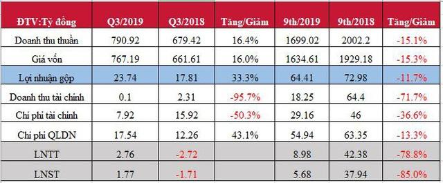 HANCorp báo lãi lao dốc, 9 tháng mới hoàn thành được 9% kế hoạch năm - Ảnh 1.