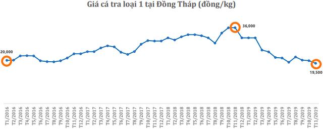 Navico (ANV): Giá cá tra giảm mạnh, giá trị xuất khẩu tháng 10 gần như đi ngang với 16 triệu USD - Ảnh 2.