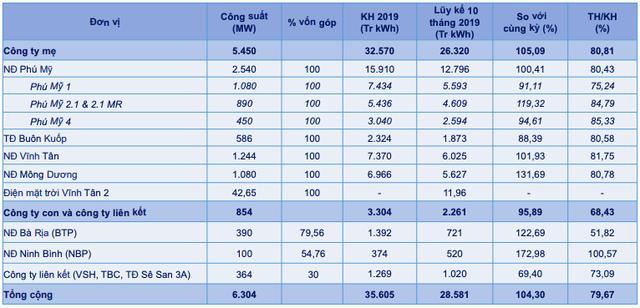 EVN Genco 3 (PGV) đạt 36.090 tỷ doanh thu sản xuất điện sau 10 tháng, nhiệt điện khí huy động thấp - Ảnh 2.