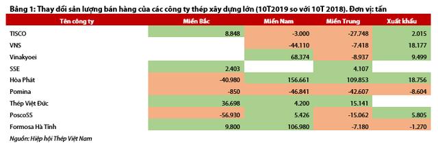 Ngành thép 10 tháng đầu năm: Thị phần ít biến động, cạnh tranh khốc liệt tại miền Trung và miền Nam