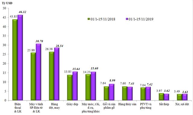 Kim ngạch xuất nhập khẩu hàng hóa Việt Nam vượt 450 tỷ USD - Ảnh 1.