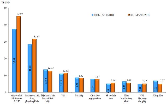 Kim ngạch xuất nhập khẩu hàng hóa Việt Nam vượt 450 tỷ USD - Ảnh 2.