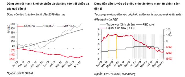 Làn sóng nới lỏng tiền tệ lan rộng đang khiến dòng vốn đảo chiều - Ảnh 1.