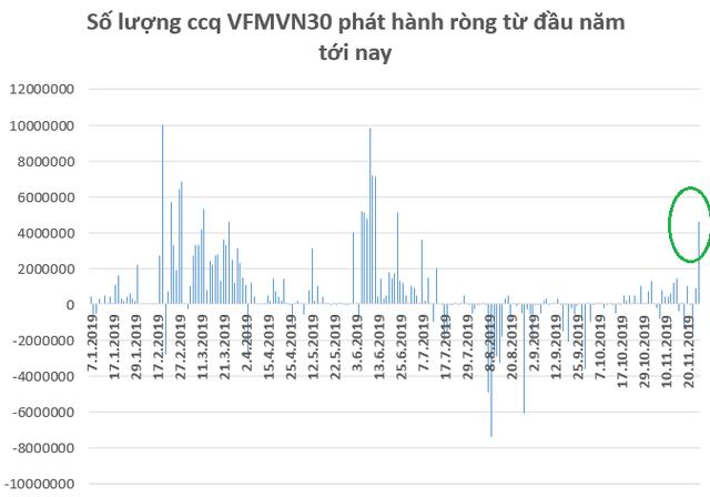 VFMVN30 ETF phát hành ròng 4,6 triệu chứng chỉ quỹ trong phiên 26/11, nhiều nhất trong vòng 5 tháng - Ảnh 1.