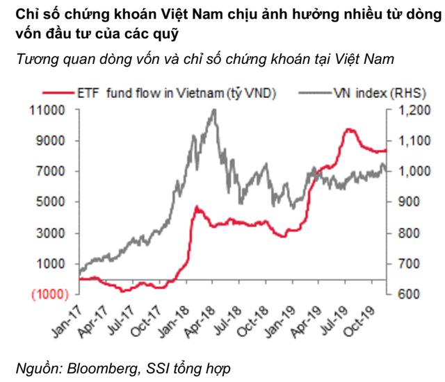 """SSI Research: """"Dòng vốn ETF có thể trở lại thị trường Việt Nam trong giai đoạn cuối năm 2019, đầu 2020"""" - Ảnh 2."""