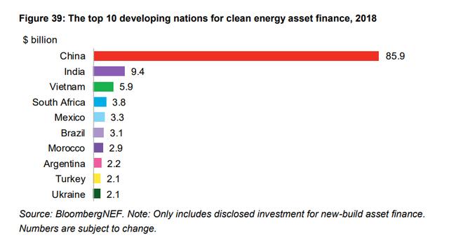 Bloomberg: Việt Nam bứt phá điện mặt trời, nhưng năng lượng sạch toàn cầu vẫn suy giảm vì Trung Quốc - Ảnh 1.