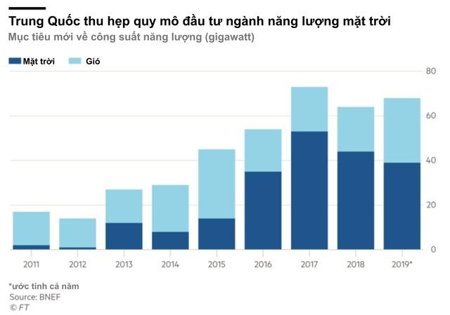Trung Quốc đổi chính sách về năng lượng sạch, khiến công ty đầu ngành chìm trong cảnh vỡ nợ - Ảnh 2.