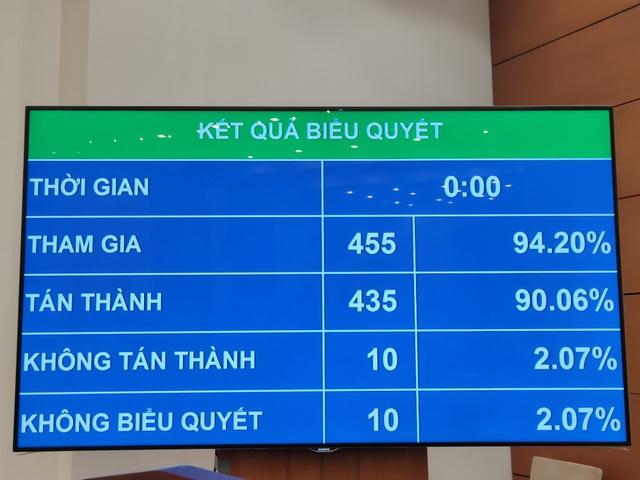 Quốc hội thông qua Nghị quyết, giao Chính phủ xem xét, quyết định tổng mức đầu tư sân bay Long Thành giai đoạn 1 - Ảnh 1.