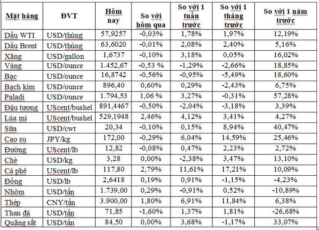 Thị trường ngày 26/11: Vàng thấp nhất 2 tuần, cà phê cao nhất 1 năm - Ảnh 1.