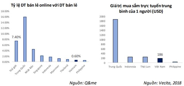 Thương mại điện tử tăng trưởng mạnh tại Việt Nam, cơ hội cho Viettel Post bứt phá? - Ảnh 3.