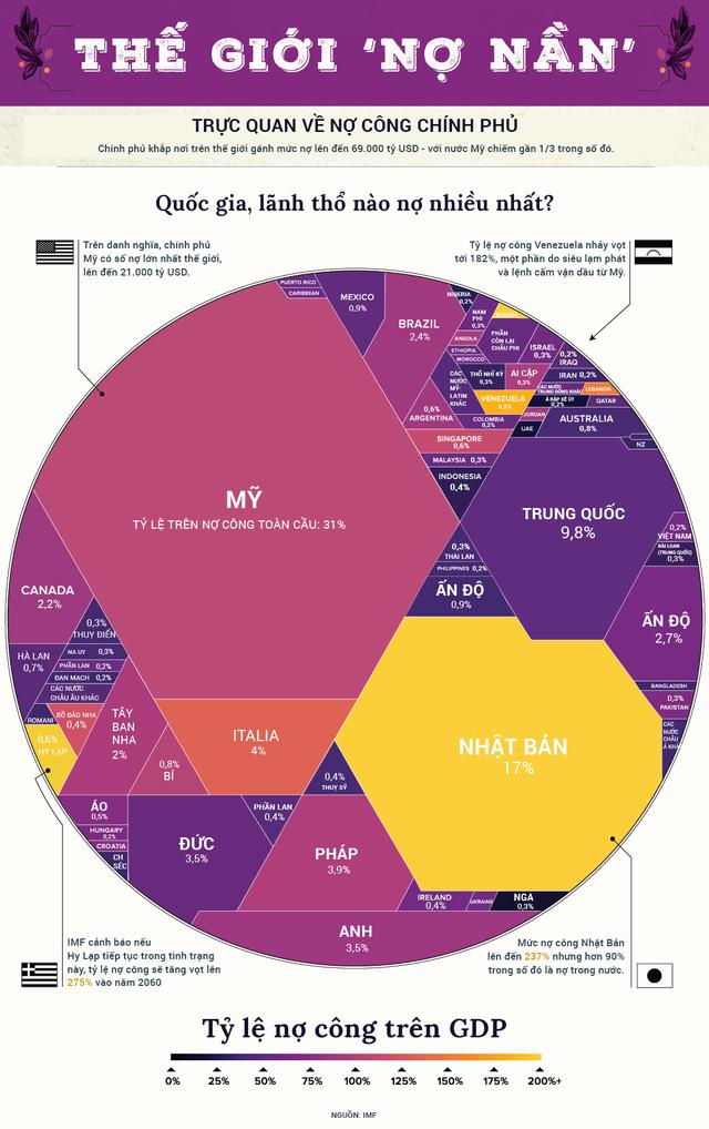 Khoản nợ 69.000 tỷ USD mà thế giới phải gánh - Ảnh 1.
