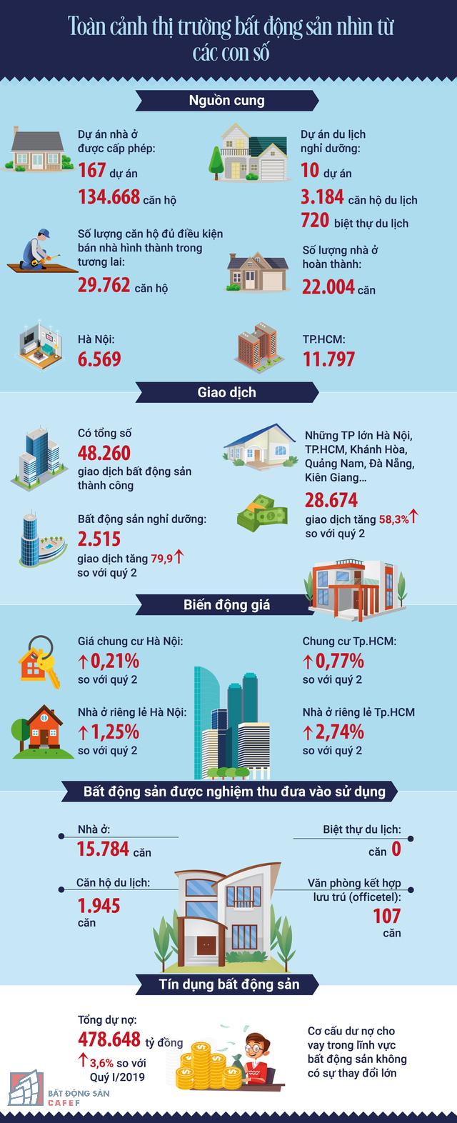 Bộ Xây dựng lần đầu tiên công bố thông tin số liệu về thị trường bất động sản - Ảnh 1.