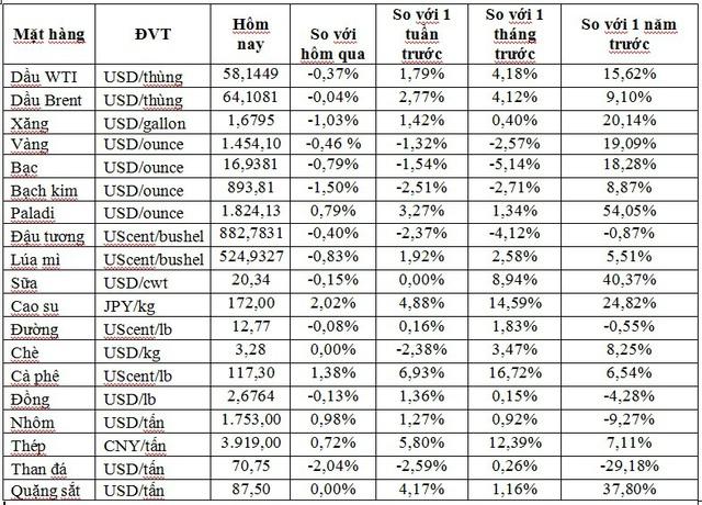 Thị trường ngày 28/11: Giá vàng giảm do chứng khoán tăng lên mức cao kỷ lục, sắt thép tiếp tục mất giá - Ảnh 1.