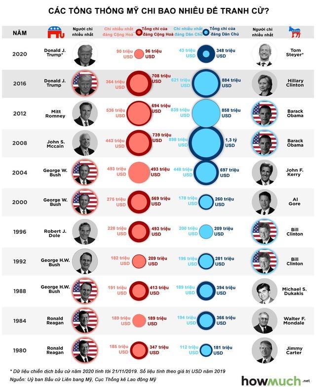 Các đời tổng thống Mỹ chi bao nhiêu cho chiến dịch tranh cử? - Ảnh 1.