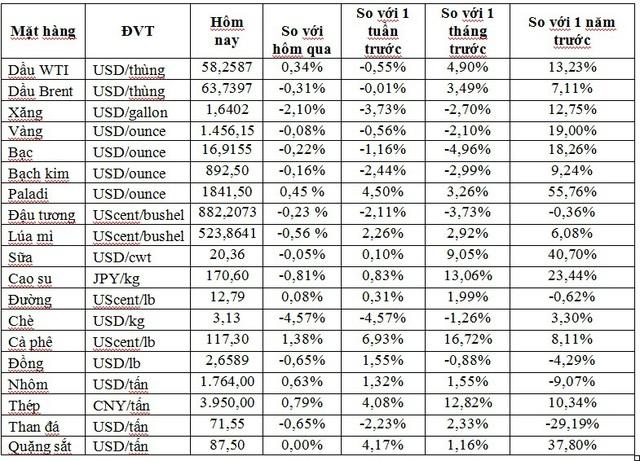 Thị trường ngày 29/11: Giá vàng, quặng sắt, thép cây tăng trở lại, palađi leo lên kỷ lục mới - Ảnh 1.