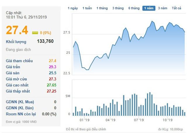 Nam Long (NLG) dự chi 120 tỷ đồng tạm ứng cổ tức đợt 1/2019 cho cổ đông - Ảnh 2.