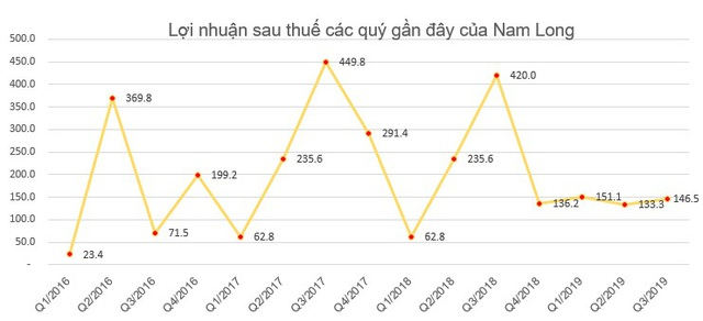 Nam Long (NLG) dự chi 120 tỷ đồng tạm ứng cổ tức đợt 1/2019 cho cổ đông - Ảnh 1.