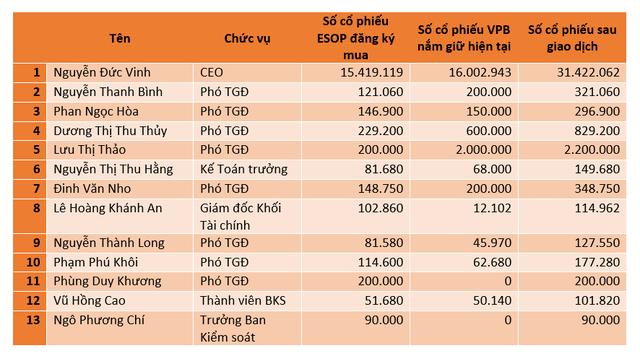 VPBank phát hành 31 triệu cổ phiếu ESOP với giá 10.000 đồng/cp, một nửa dành cho CEO Nguyễn Đức Vinh - Ảnh 1.